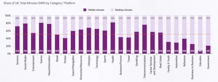 بهینه سازی موبایل و تاثیر آن در افزایش رتبه سایت