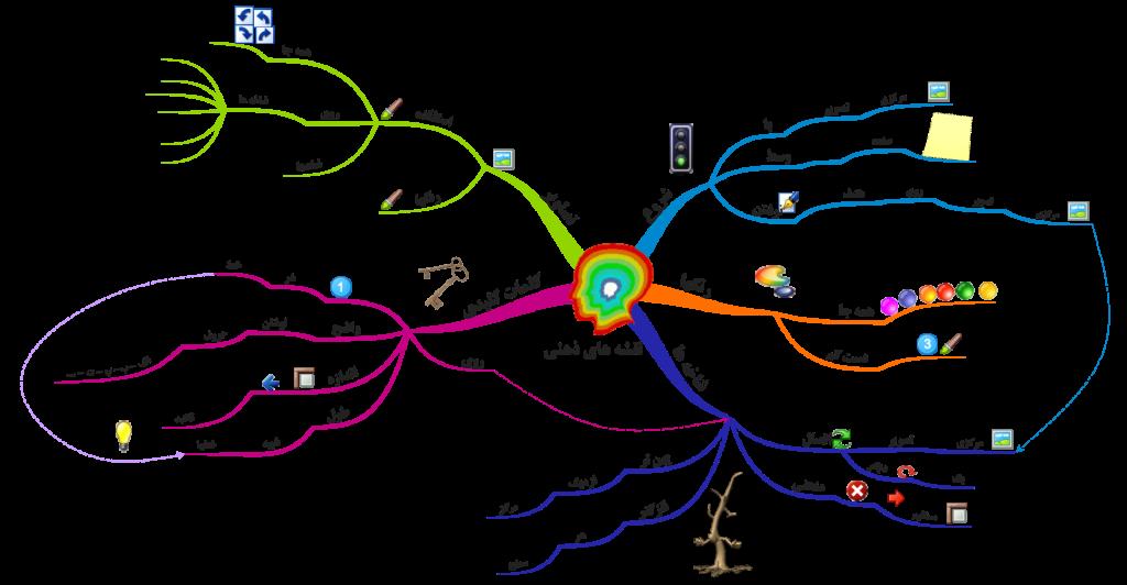 نقشه ذهنی در سئو و بهینه سازی سایت