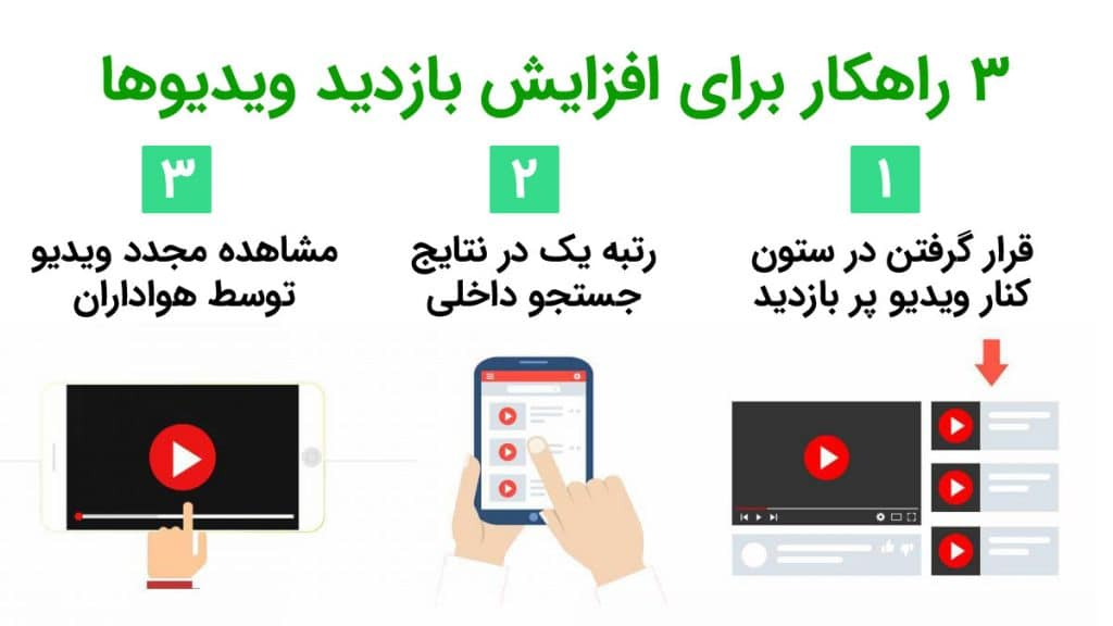 Increase video visit12 - خط یک